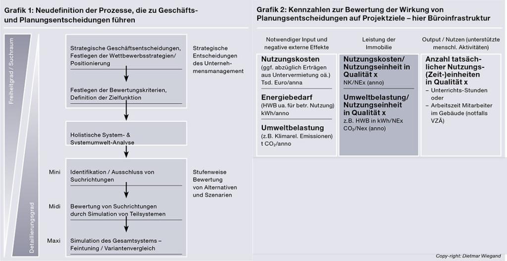Bauplanung-ist-Optimierungs--und-Management-Aufgabe-Dietmar-Wiegand TU Wien